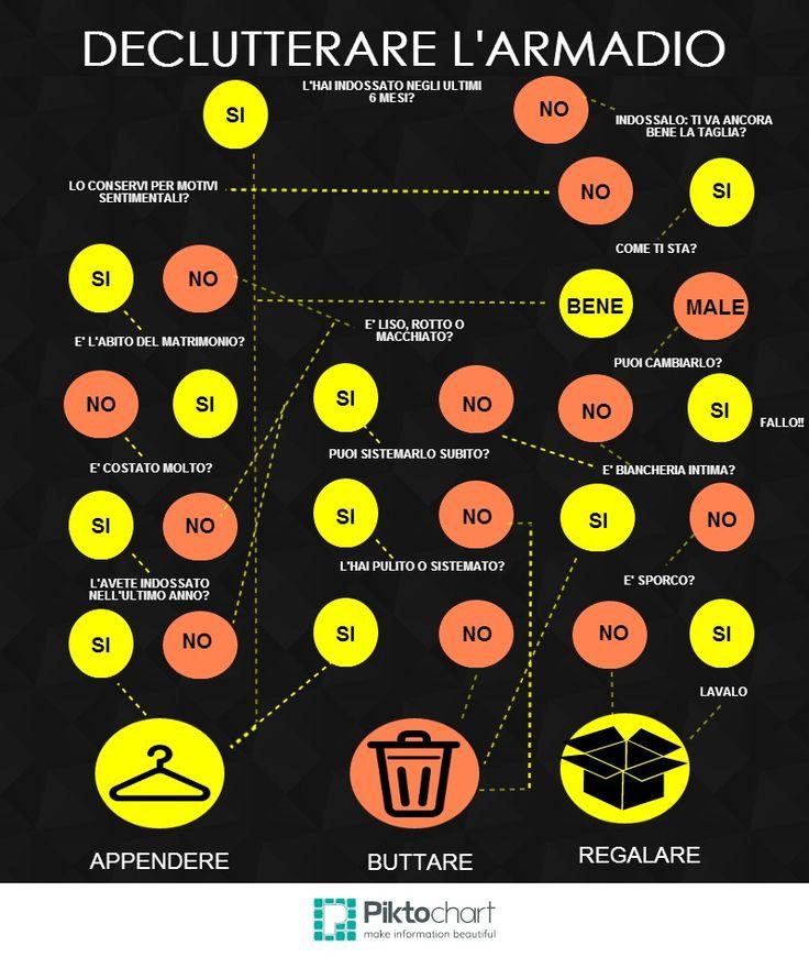 Come declutterare l'armadio | Piktochart Infographic Editor