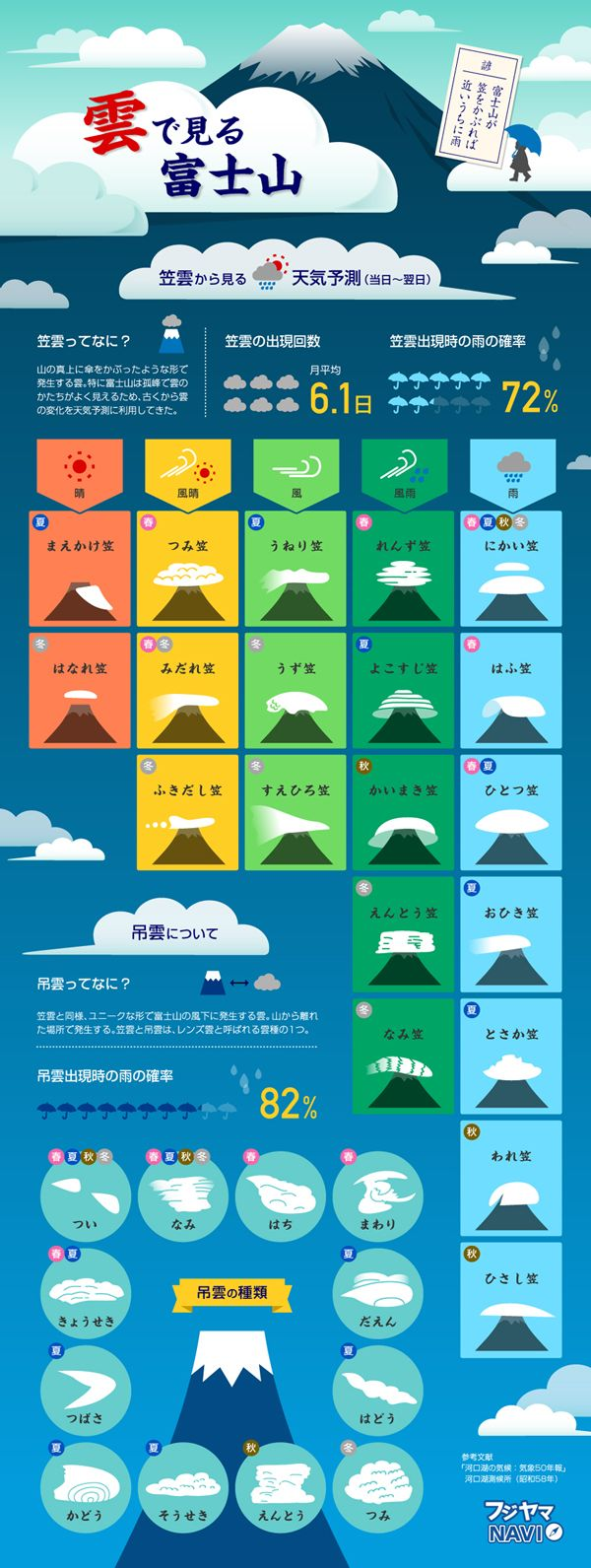 富士山に発生する雲の中で代表的な、笠雲(かさぐも)と吊雲(つるしぐも)。富士山にかかる雲のかたちで、天気を予測できることをご存知でしたか?笠...