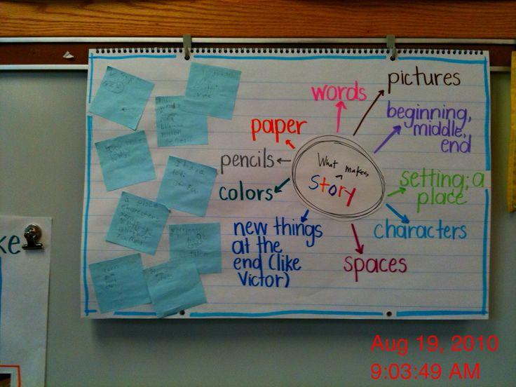 83 Best Anchor Charts For The First Grade Classroom Images On