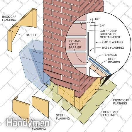This traditional, time-tested flashing method guarantees a leakproof fix. Follow this step-by-step process and you can fix the leak and save $100s.