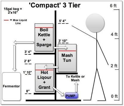 designing a home brewing system - Google Search                                                                                                                                                                                 Mais