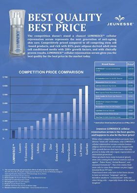 The competition doesn't stand a chance! Jeunesse® LUMINESCE™ cellular rejuvenation serum is the best quality serum at the best price, and represents the next generation of anti-ageing skin care