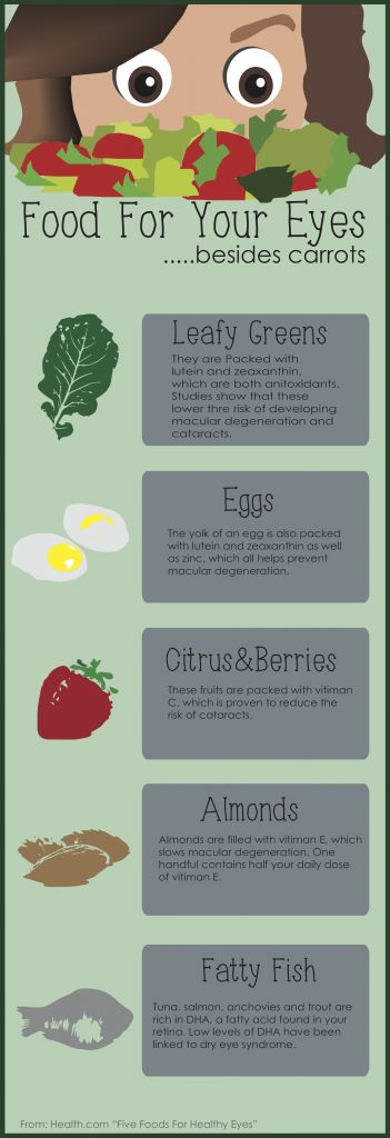 Which Food should you eat to help take care of your eyes?