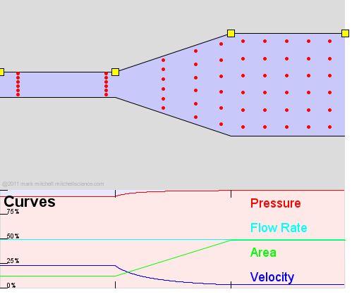 Principio de Bernoulli (animación interactiva)