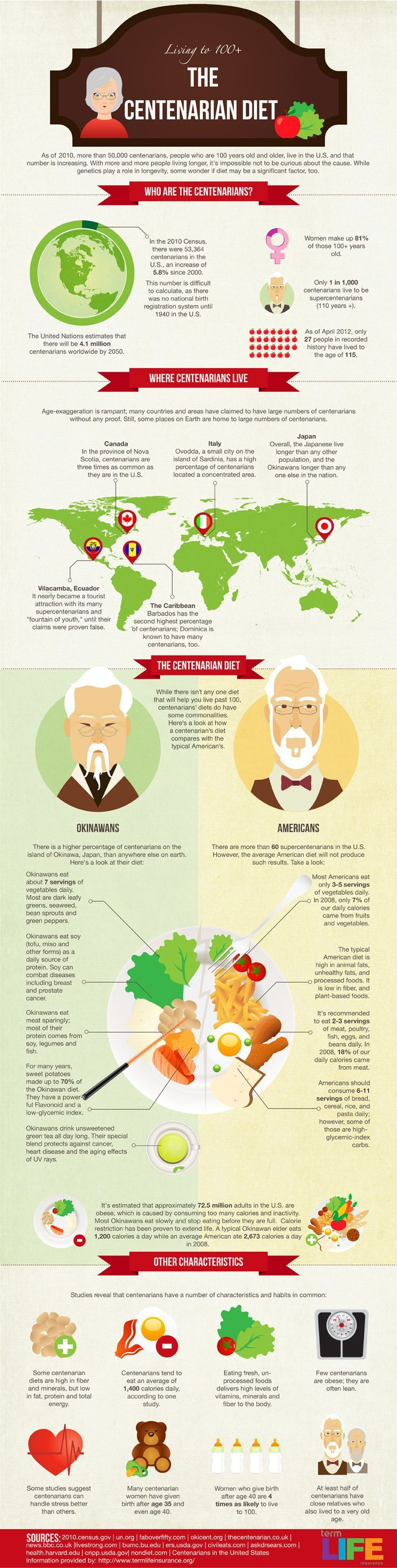 The centenarian diet: There aren't that many people who live to see 100, but few of them are obese. What else can we learn from centenarians?