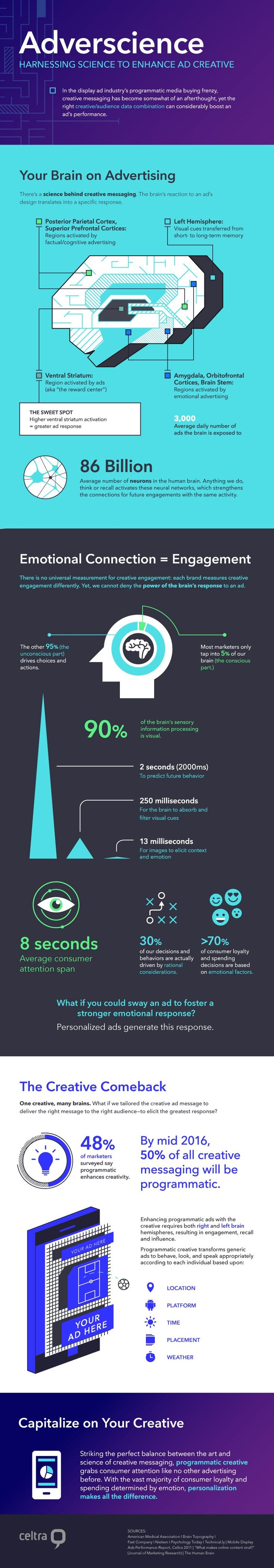 c7a02d1043108fd9acc4e1fc0e415ad1 Digital Marketing : Adverscience - Harnessing Science to Enhance Ad Creative - #infographic