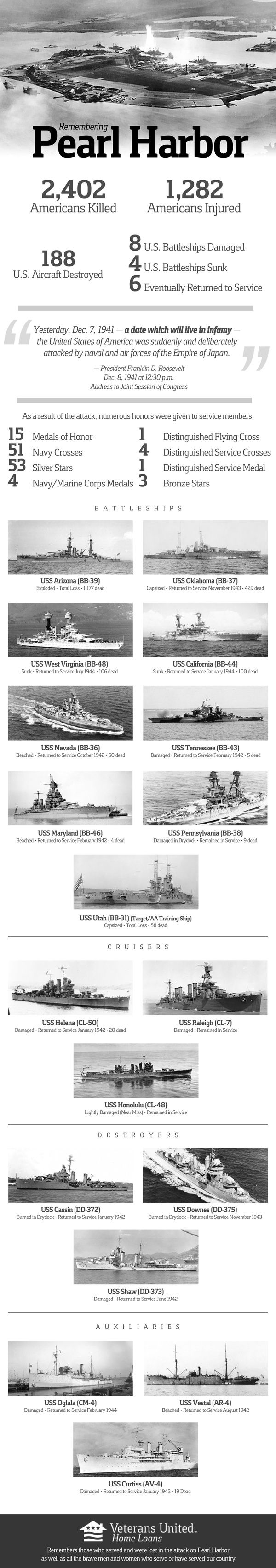 This image gives the statistics of the effects from Japan's attack on Pearl…