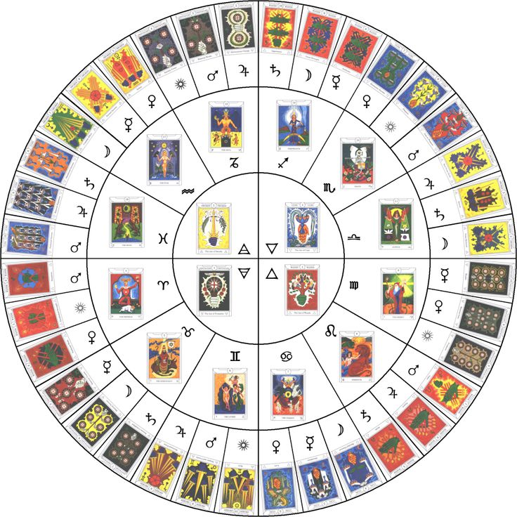 Have you ever wondered what's the difference between astrology and tarot? Find out in our latest blog here at FreeAstrology123