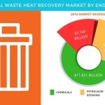 Waste Heat Recovery Market - Global Forecast and Opportunity Assessment by Technavio