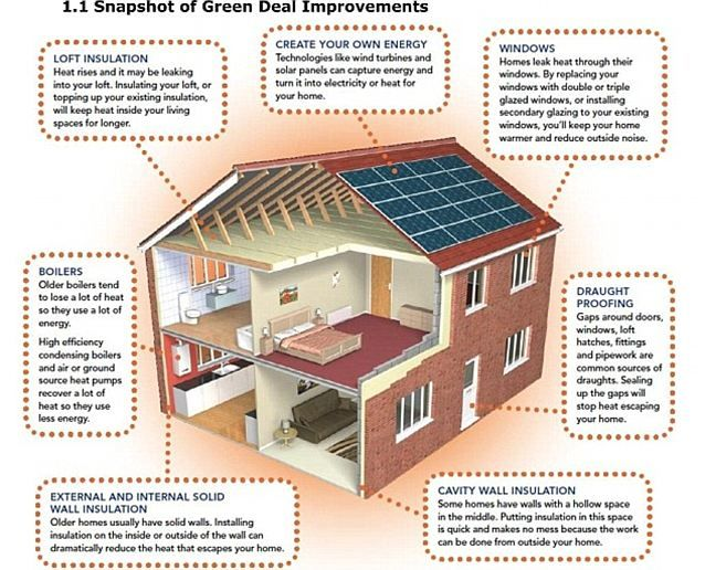 19 best energy and homes diagrams images on pinterest for Eco efficient homes