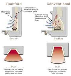 Rumford fireplace diagram -THE best, and ONLY, fireplace worth having, if you can get one.