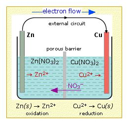 Chemwiki: Electrochemistry 2: Galvanic cells and electrodes