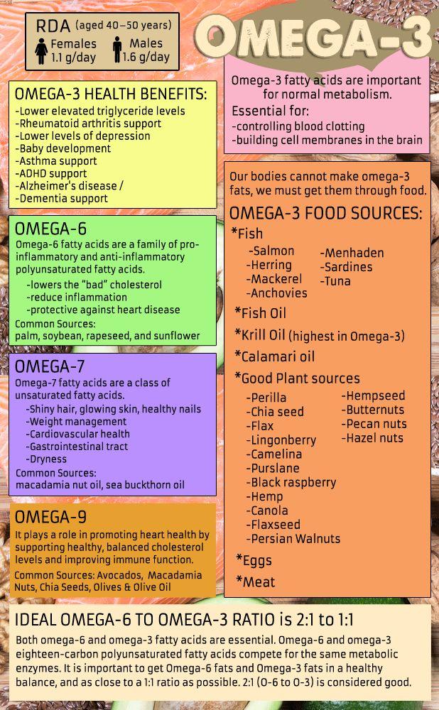 Beneficios del Omega 3,6,7,9