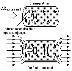 Meissner effect for superconductors