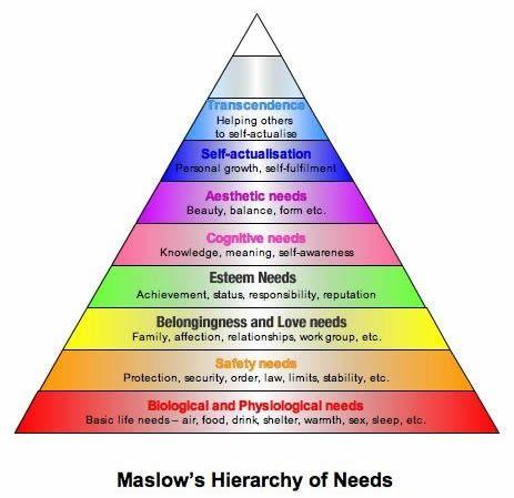 Sokak számára bizonyára nem újdonság a Maslow piramis, - minap ismét belefutottam a témába és gondoltam - ha már olvasok , akkor - postolok...