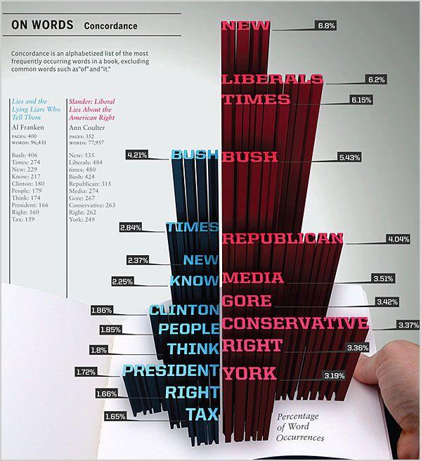 デザイン抜群でわかりやすい、情報を視覚化したグラフ「Infographic(インフォグラフィック)」27個まとめ