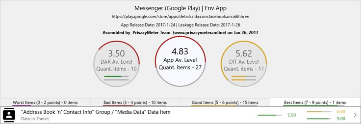 Facebook Messenger (Android / Google Play) on Jan 26, 2017 (upd. on Jan 28th)  Best Items