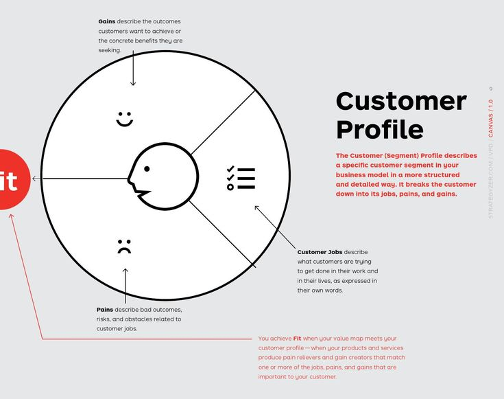 Value Proposition Design Profile, Newspaper and Digital - customer profile