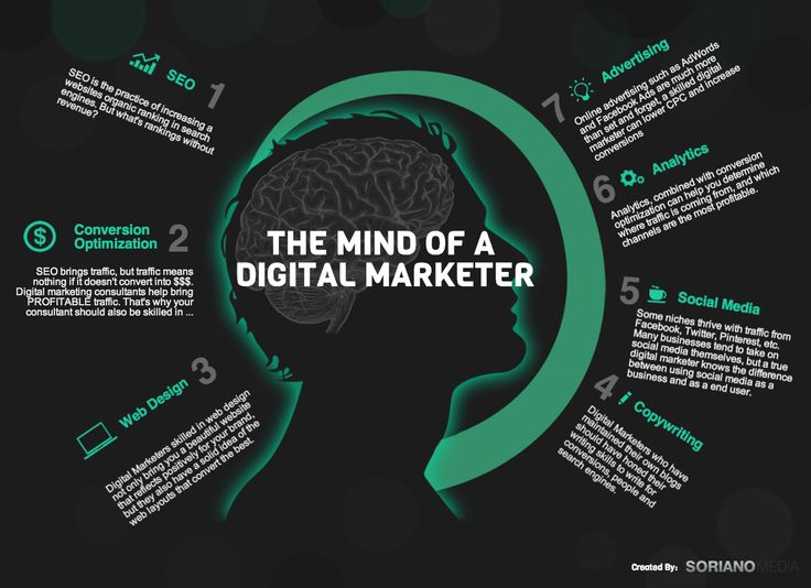 The Mind of a Digital Marketer #Infographic