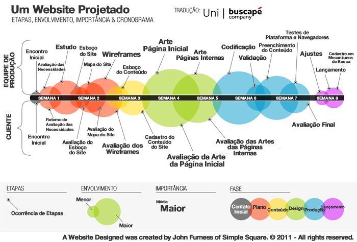 Infográfico: Todas as etapas para projetar um Website