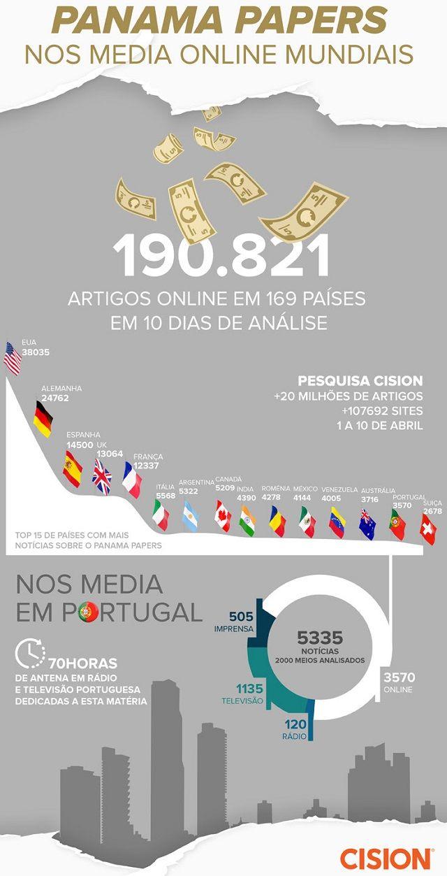 Panama Papers: Infografia da repercussão noticiosa mundial