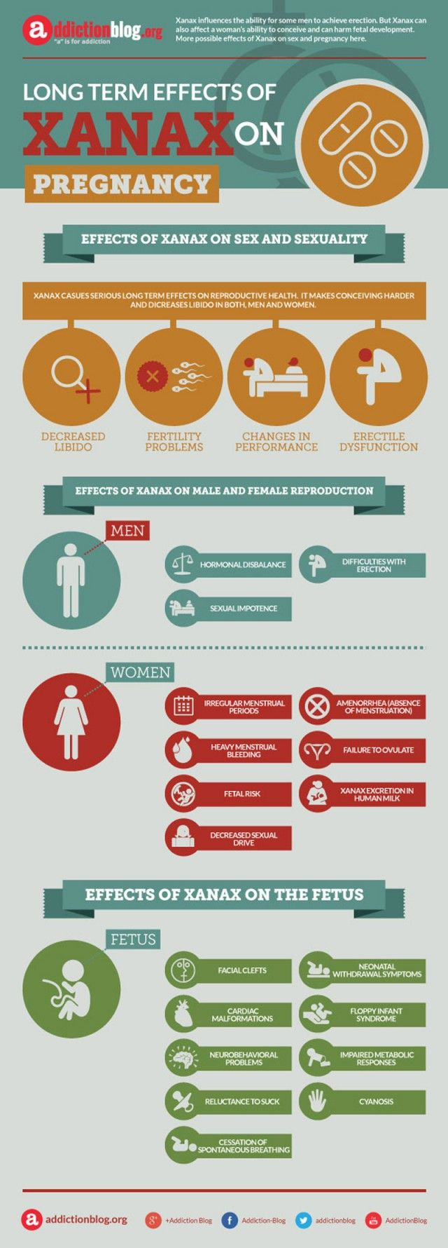 Effects of Xanax on Pregnancy.
