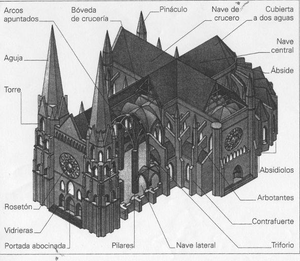 Catedral gotica partes el gtic apareix al segle xii arq for Arquitectura gotica partes