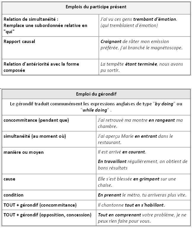 Participe Présent et Gérondif - Différences. L'Adjectif Verbal. -