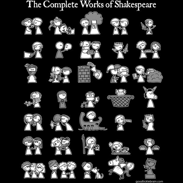 Proclaim your love of the Complete Works of Shakespeare with this t-shirt,  featuring iconic snapshots from each of his plays!
