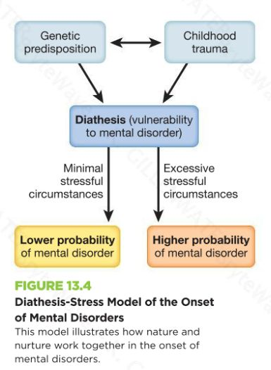 theory article analysis stress diathesis theory The current study tested the diathesis-stress component of beck's cognitive theory of depression in a sample of early adolescents the study also examined whether high levels of social.