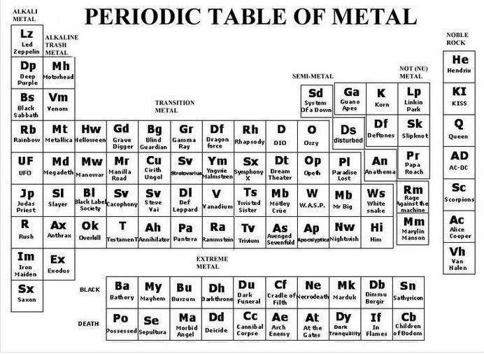 39 best metal m images on pinterest ha ha funny images and a periodic table of metal music urtaz Image collections