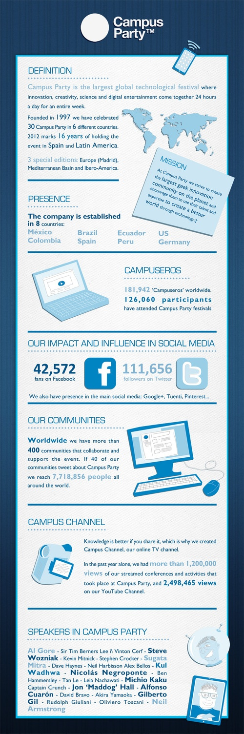 So...what is Campus Party? This infographic tells you a bit more about who we are.