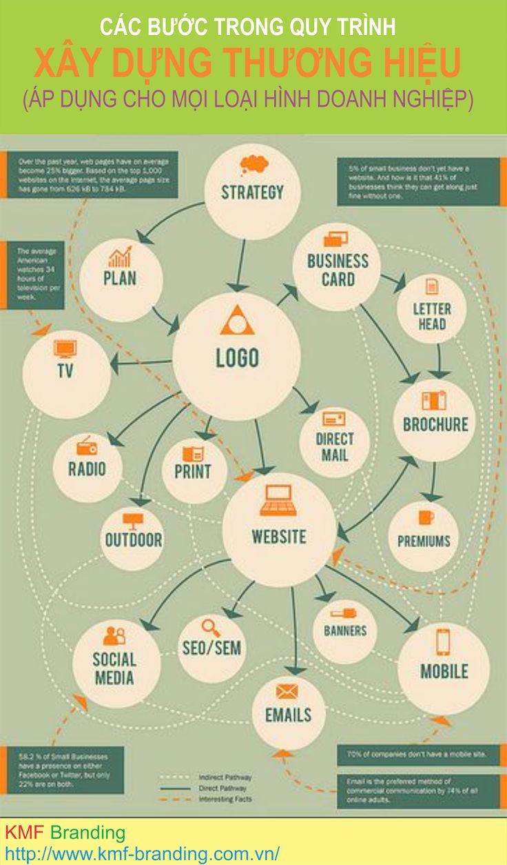 Các bước trong quy trình xây dựng thương hiệu