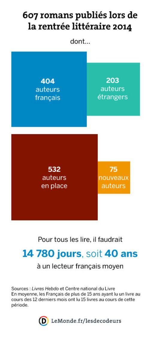 Les chiffres de la rentrée littéraire 2014 : La répartition des 607 romans publiés lors de la rentrée littéraire 2014...