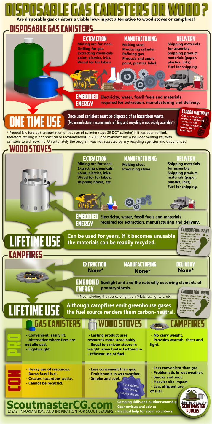 The ubiquitous 1 lb propane cylinder cannot be safely refilled, nor legally transported if refilled (see information from Coleman here PDF file). If emptied properly they can be disposed of with household trash, but, if not, they are usually treated as hazardous waste.  Coleman also reports that programs accepting cylinders for recycling are few and far between.