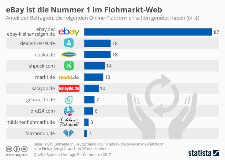 2039 best Infografiken images on Pinterest Digital marketing