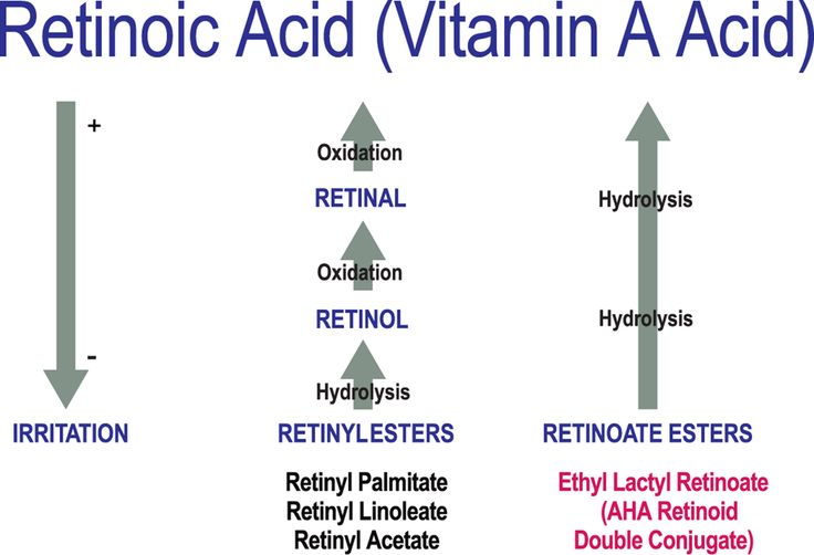 Vitamin A derivatives, method of conversion, and irritation potential.