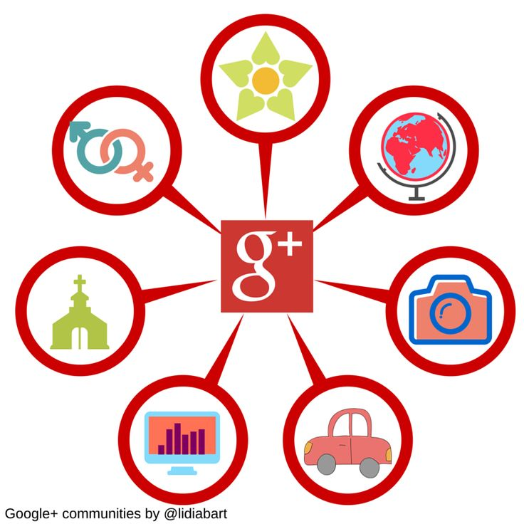 Comunidades de Google plus