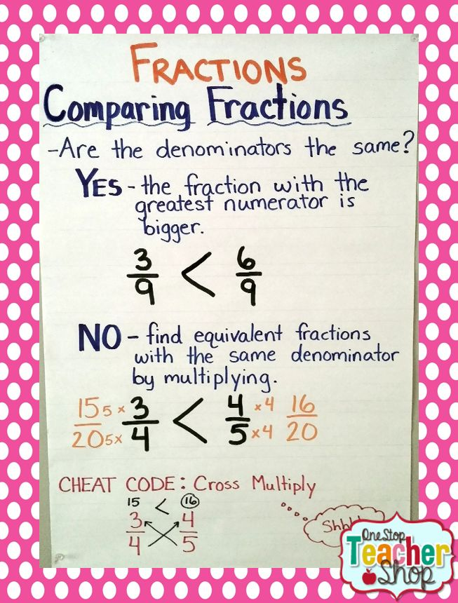 Comparing Fractions Anchor Chart *****