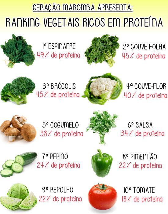 verduras e legumes mais ricos em proteína.