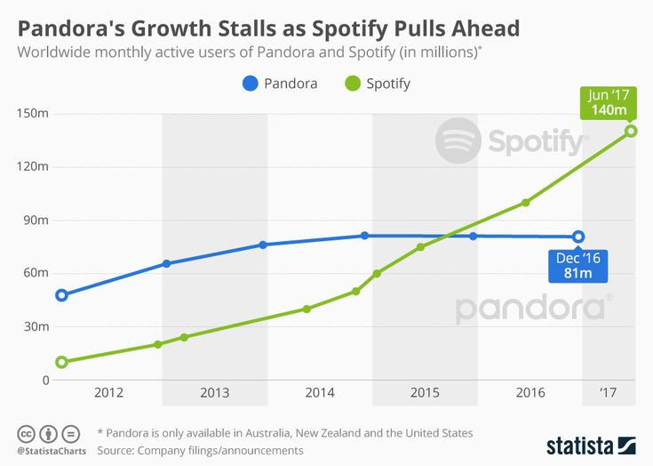 This chart compares the user growth of Pandora and Spotify. https://www.statista.com/chart/10018/pandora-vs-spotify-users/
