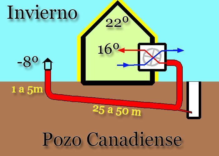 Pozo canadiense de los deseos #energia #ViviendaSostenible #AhorroEnergetico #construction http://casasalameda.com/la-casa-pasiva-y-el-pozo-canadiense/ - Lourdes Helena Schneid - Google+