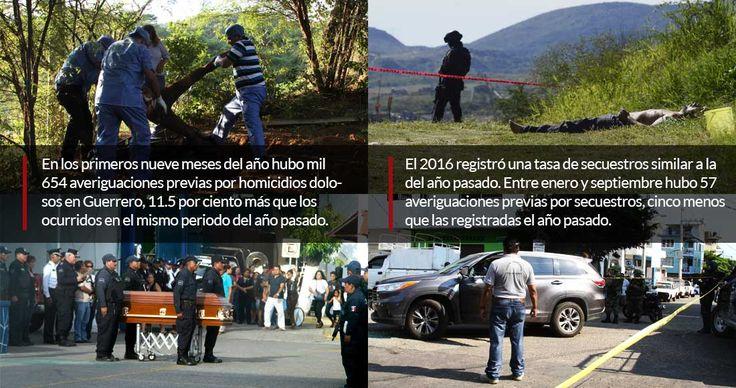 La violencia en Guerrero no ha podido ser contenida en los casi cuatro años de la administración del Presidente Enrique Peña Nieto. Este año, la entidad reportó las cifras de homicidio intencional más altas durante el sexenio y organizaciones de la sociedad civil han prendido las alarmas sobre una e