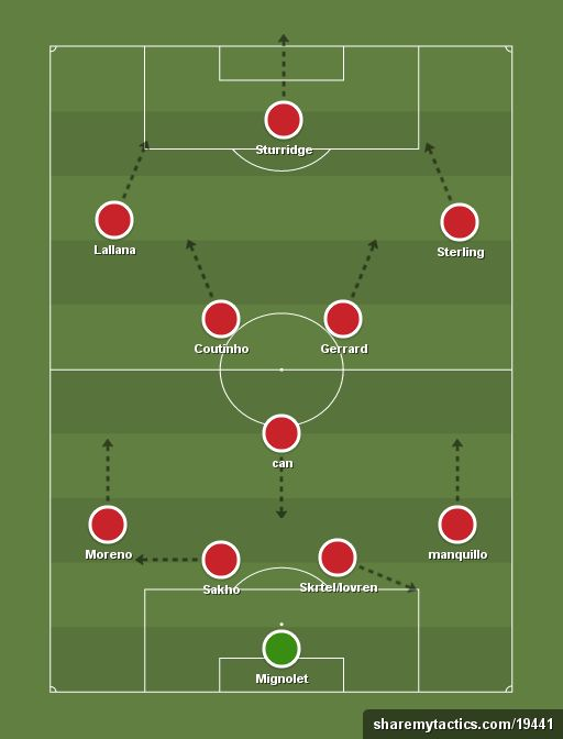 25+ best ideas about Football formations on Pinterest | Football ...