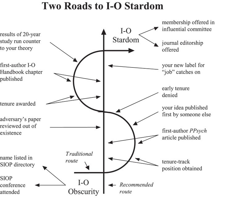 Roads to Industrial-Organizational psychology stardom