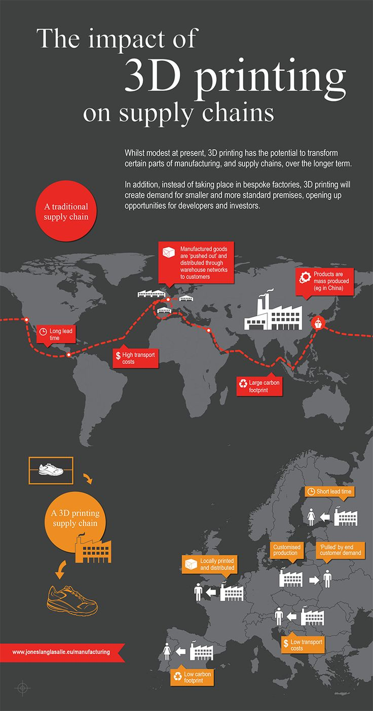 3d Printing supply chain infographic INFOGRAPHIC: 3D Printing and the Supply Chain to Drastically Alter Manufacturing