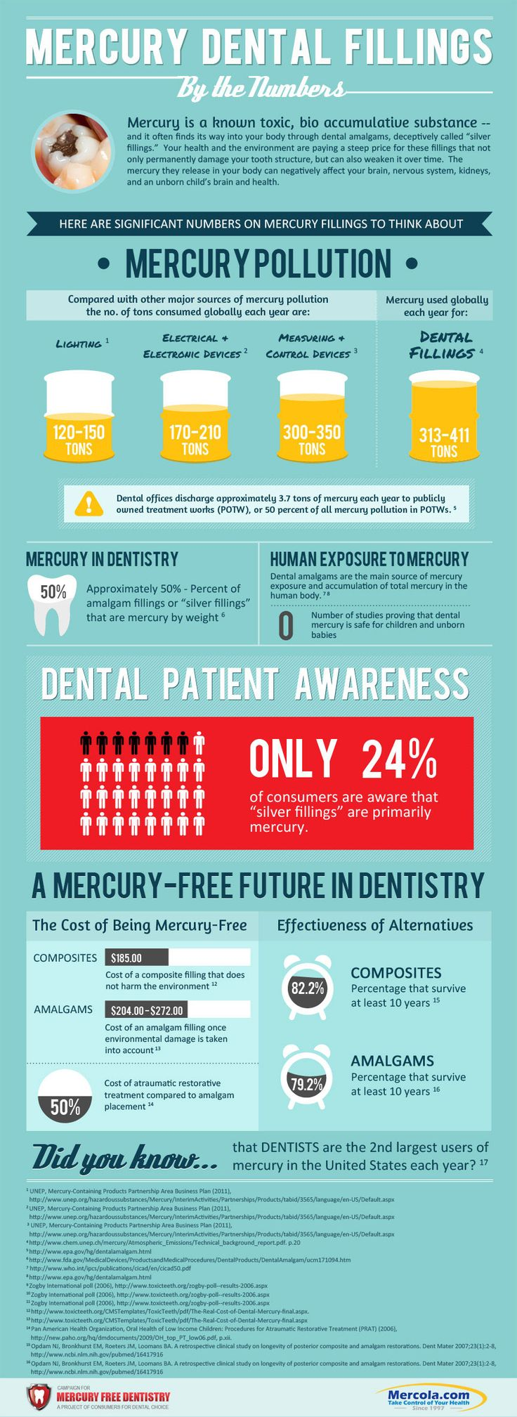 Mercury And Amalgam Fillings By The Numbers Grahics