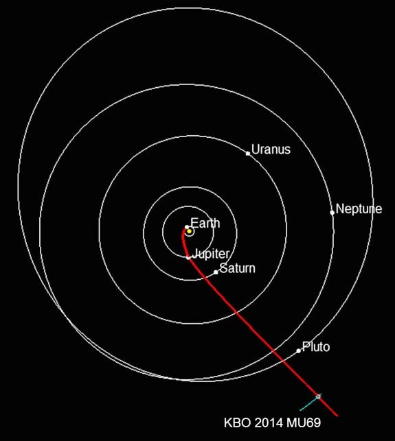 """NASA heads New Horizons spacecraft towards an ancient red object, called 2014 MU69. The redness indicates the presence of a molecule class called tholin. MU69 is """"redder"""" than Pluto, which means it's a true member of the Cold Classical belt — the region that houses some of the most ancient material known to our solar system. New Horizons is expected to arrive New Year's Day 2019."""