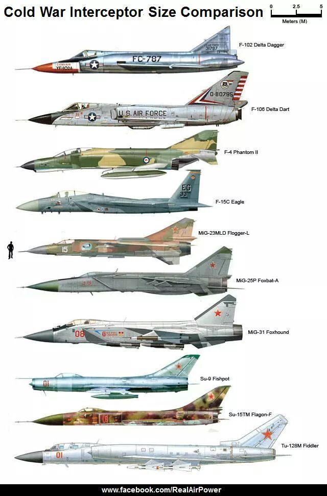 Cold war interceptors