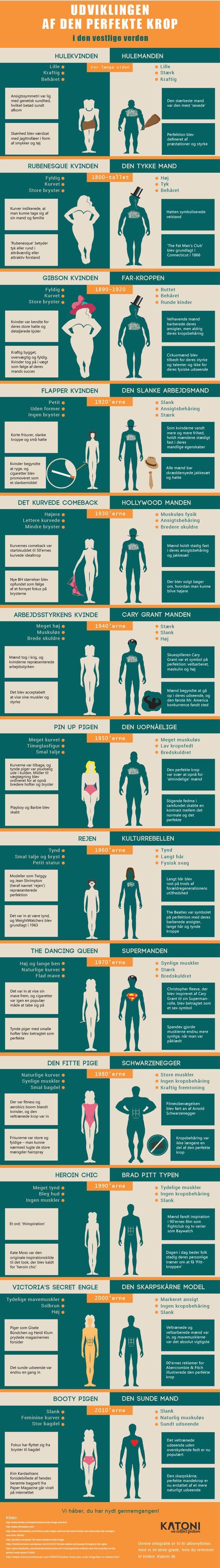 Af Marina Aagaard, MFT Udviklingen af den perfekte krop? Hvad er perfekt? Det må være at kroppen fungerer som den skal. Hvad angår udseende, kropsform og behåring, er moden skiftet igennem tiderne.…